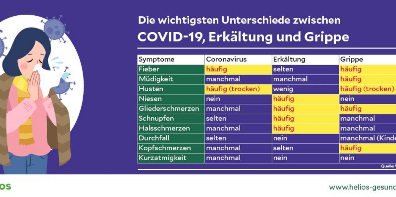 Symptome Erkältung Grippe
