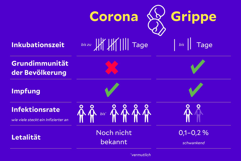 Unterschied Corona Normale Grippe
